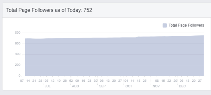 The Plaza Restaurant - Facebook Analytics for Pampa